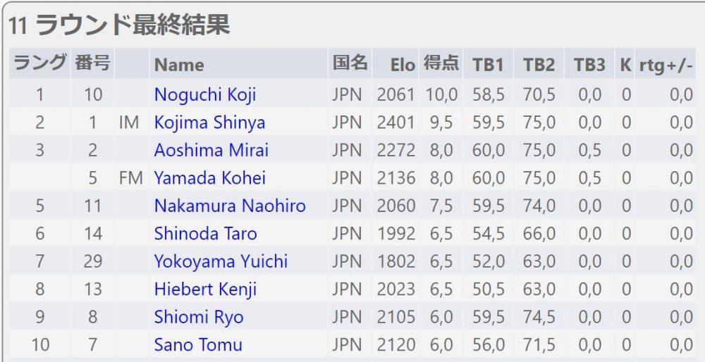全日本チェス選手権全国大会6日目最終日