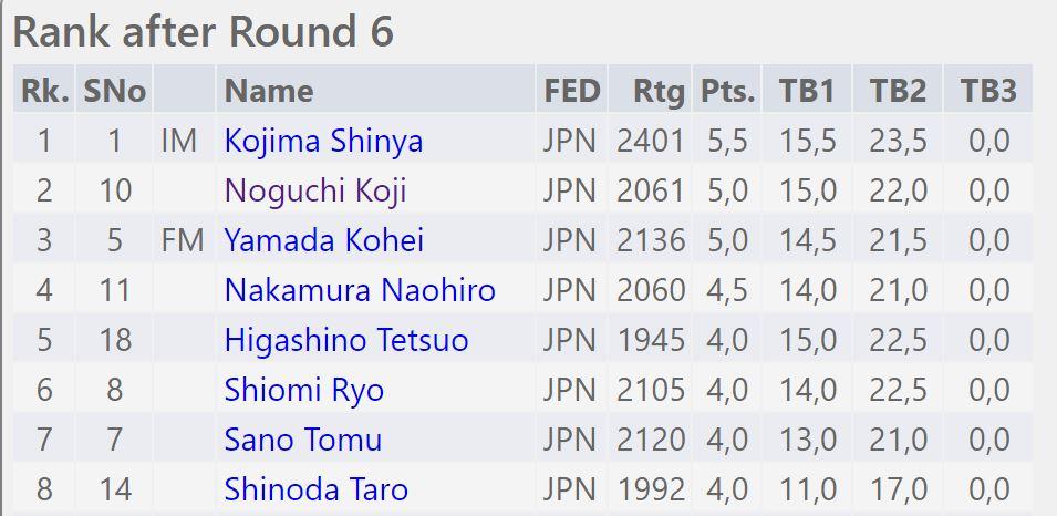 全日本チェス選手権全国大会3日目