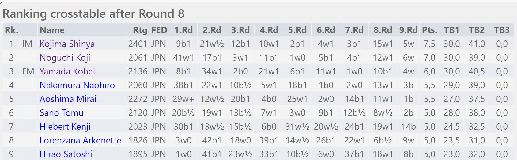 全日本チェス選手権全国大会4日目