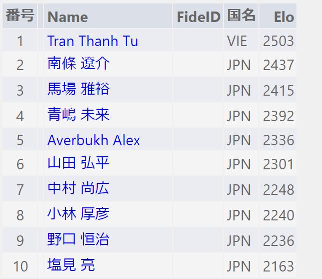 明日から全日本百傑戦が始まります