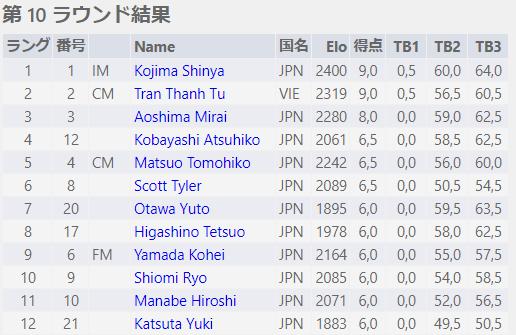 2019全日本チェス選手権全国大会 5日目